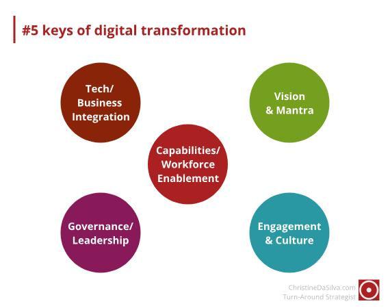 digital-transformation-colours (1)